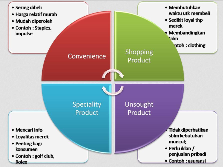 Klasifikasi-Barang-konsumen