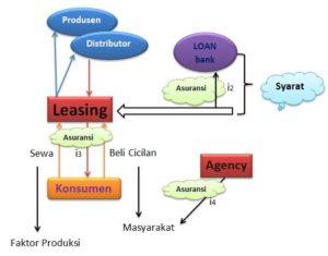 Ilustrasi-Leasing