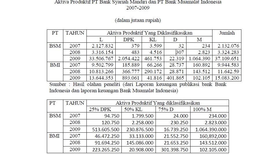 Contoh Laporan Kualitas Aktiva Produktif Bank