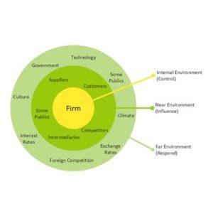marketing environments