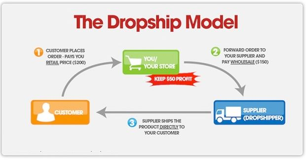 Konsep Bisnis Dropship