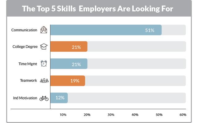 Skill Yang Penting untuk Pekerja