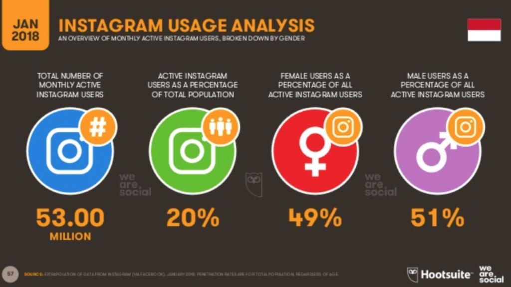 Pengguna Instagram di Indonesia