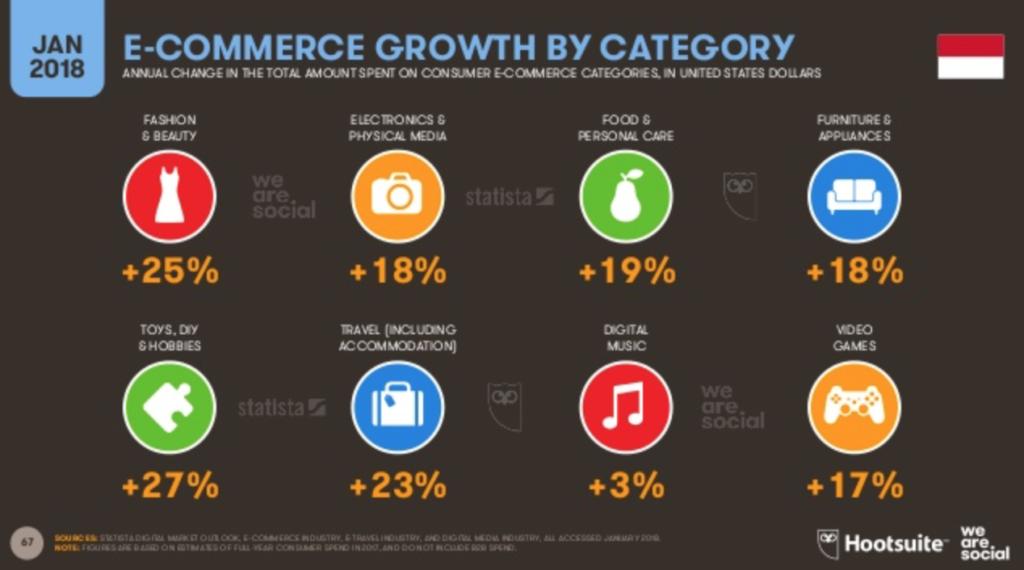 Pertumbuhan Toko Online di Indonesia
