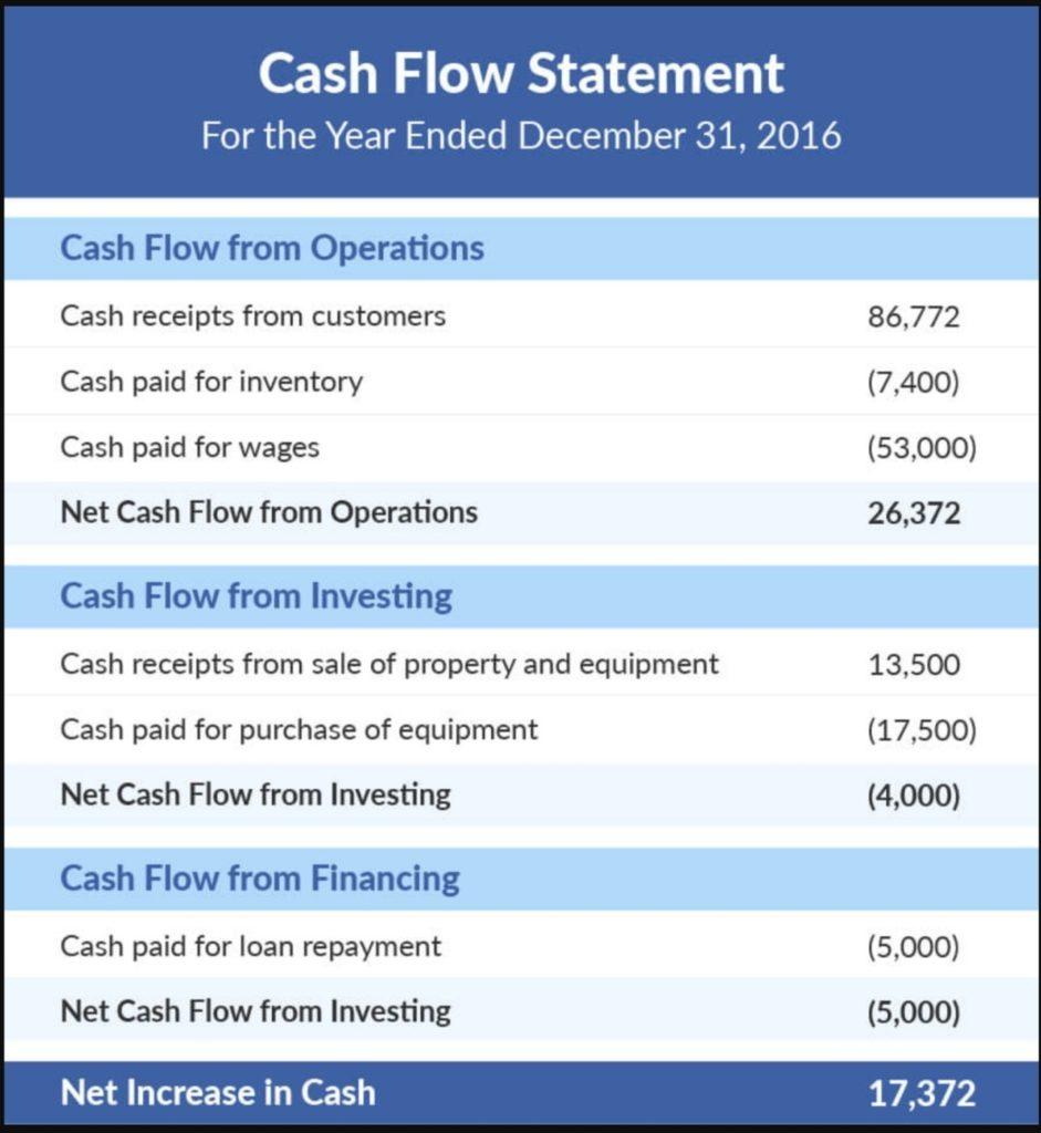Contoh Cash Flow Statement