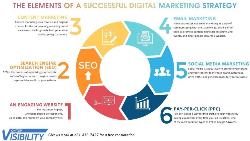 Elemen Digital Marketing Strategi