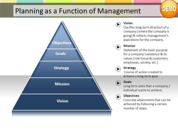 Fungsi Manajemen: Planning