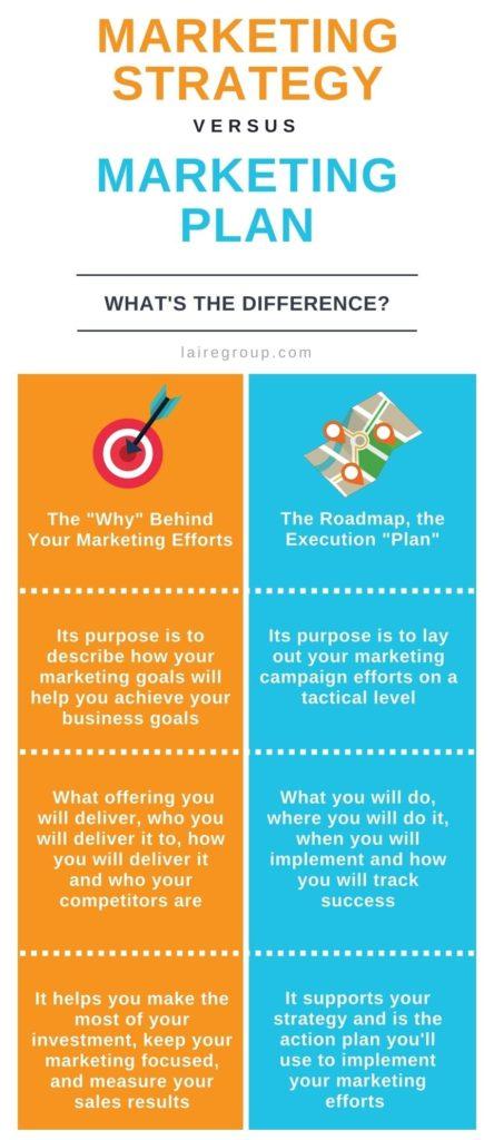 Perbedaan Strategi Pemasaran dan Marketing Plan