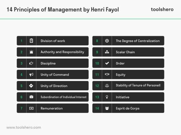 Prinsip Manajemen Menurut Henry Fayol