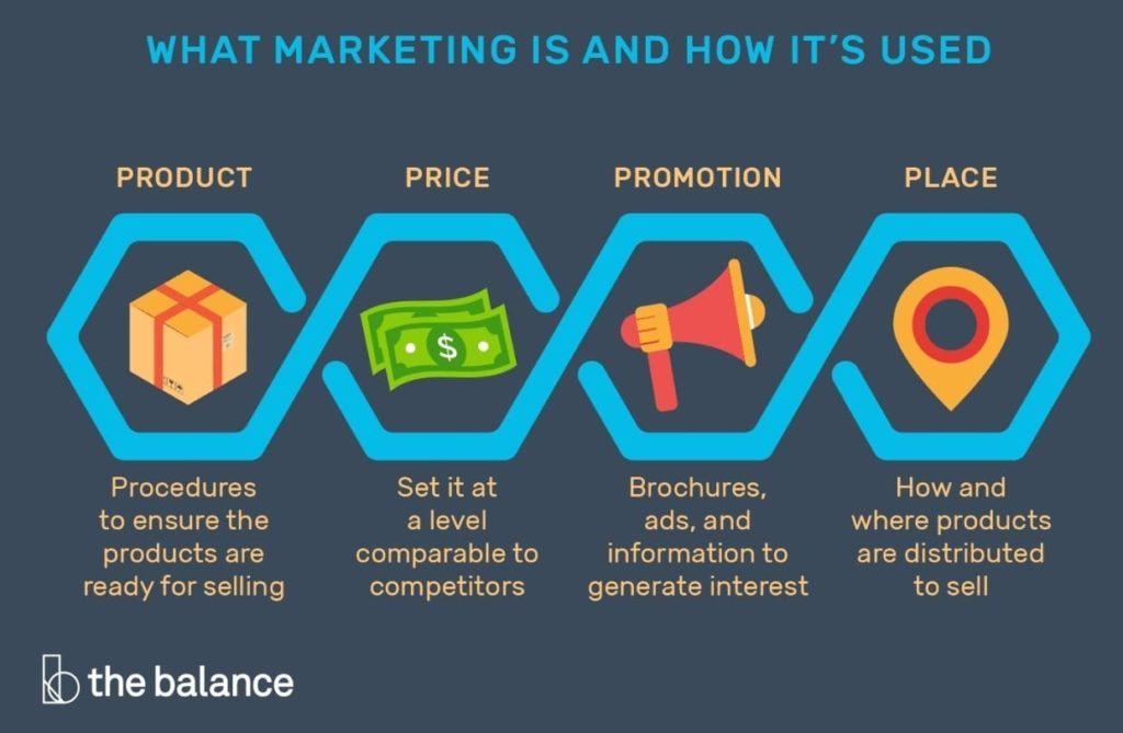 Unsur Marketing